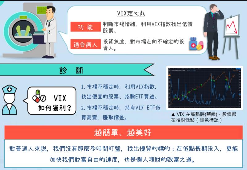 ETF買下全世界:投資盈虧好焦慮!「定心丸」VIX指數是什麼?