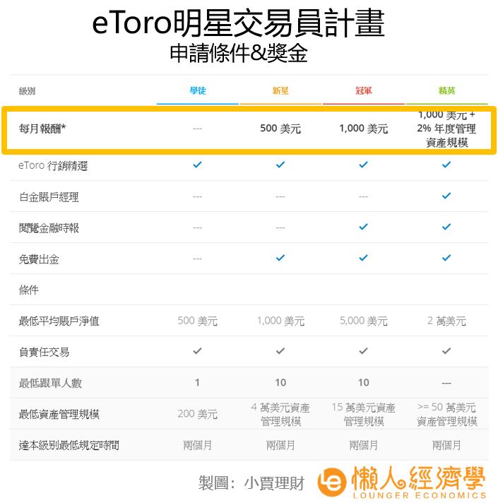 eToro明星交易員分級制度