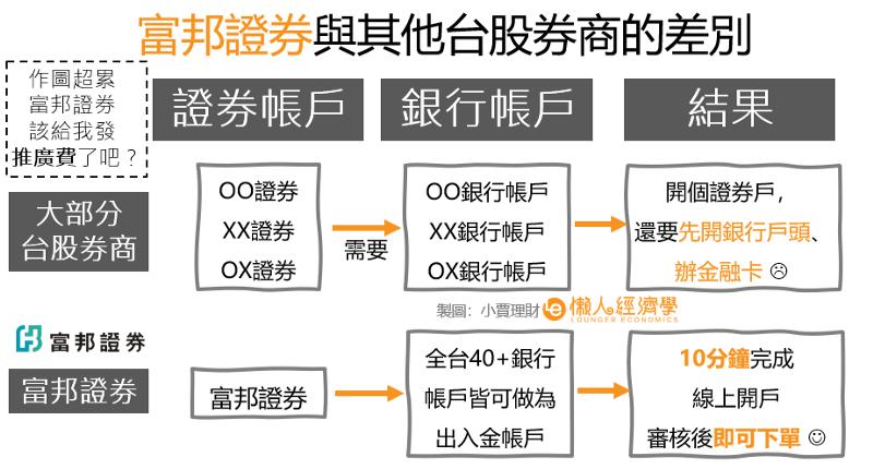 富邦證券支持的銀行有:中信、國泰、玉山、台新、台灣、土地、富邦…基本上常見的銀行都能綁定。