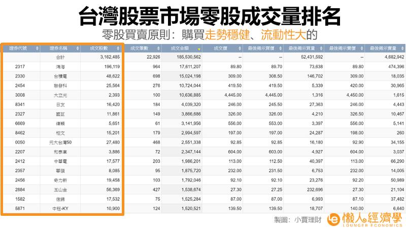 台灣股票市場零股成交量排名