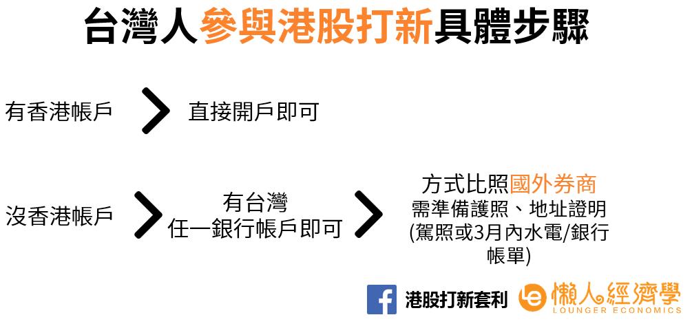 台灣人參與港股打新