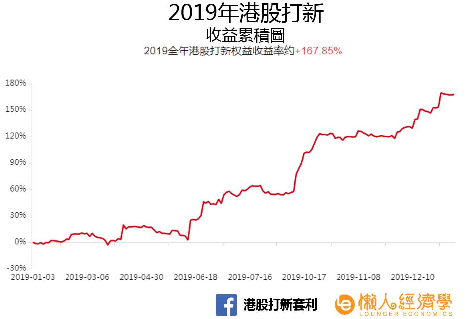 港股打新收益率 2019