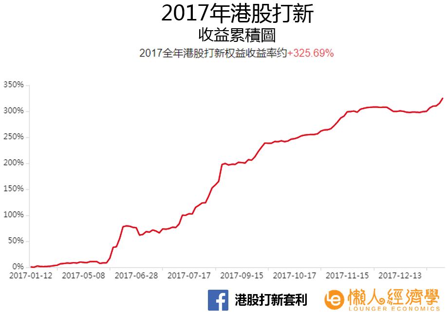 港股打新收益率