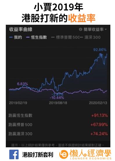 小賈的港股打新收益率
