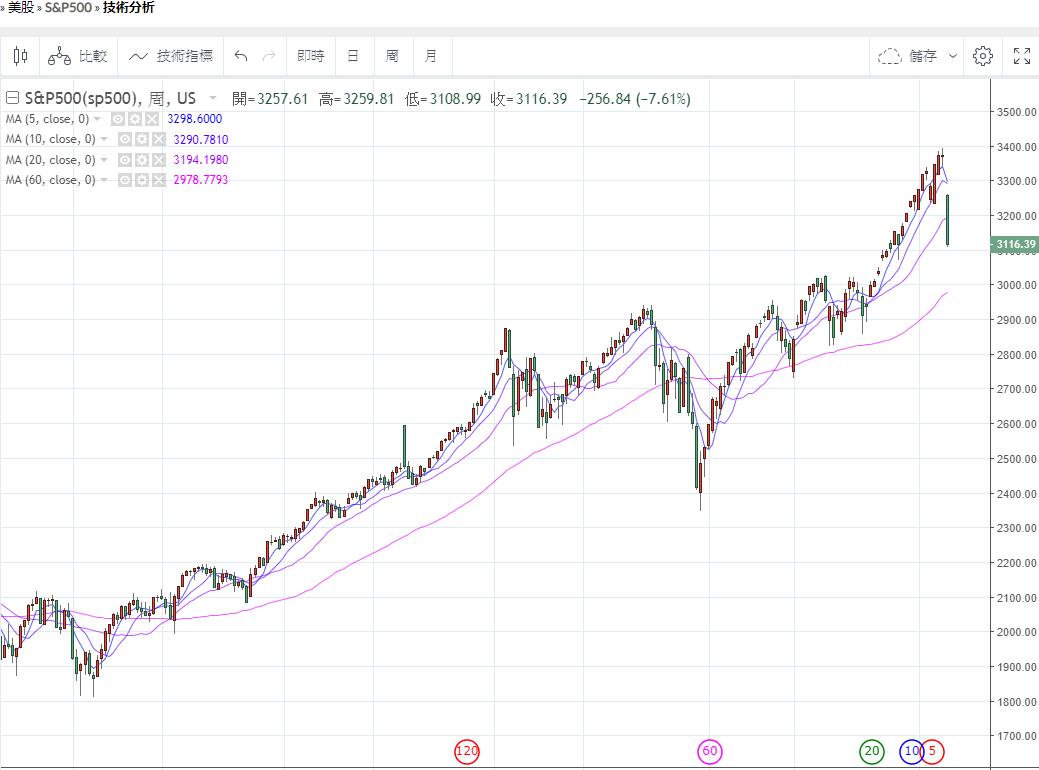 美股一周暴跌11%,我的3個思考
