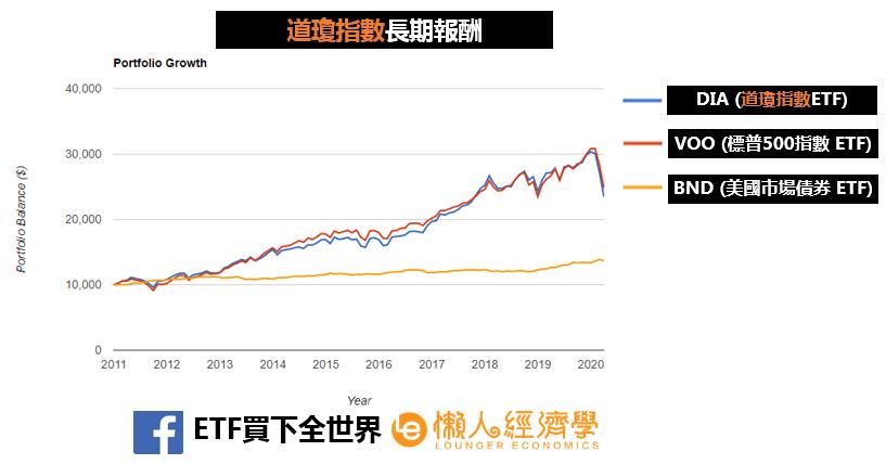 道瓊工業指數長期報酬率