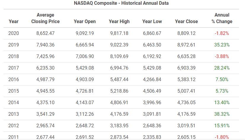 那斯達克指數歷年報酬率