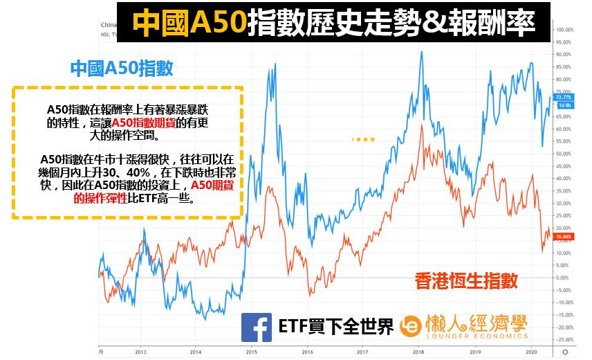 A50歷史走勢