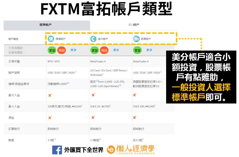 FXTM富拓帳戶介紹