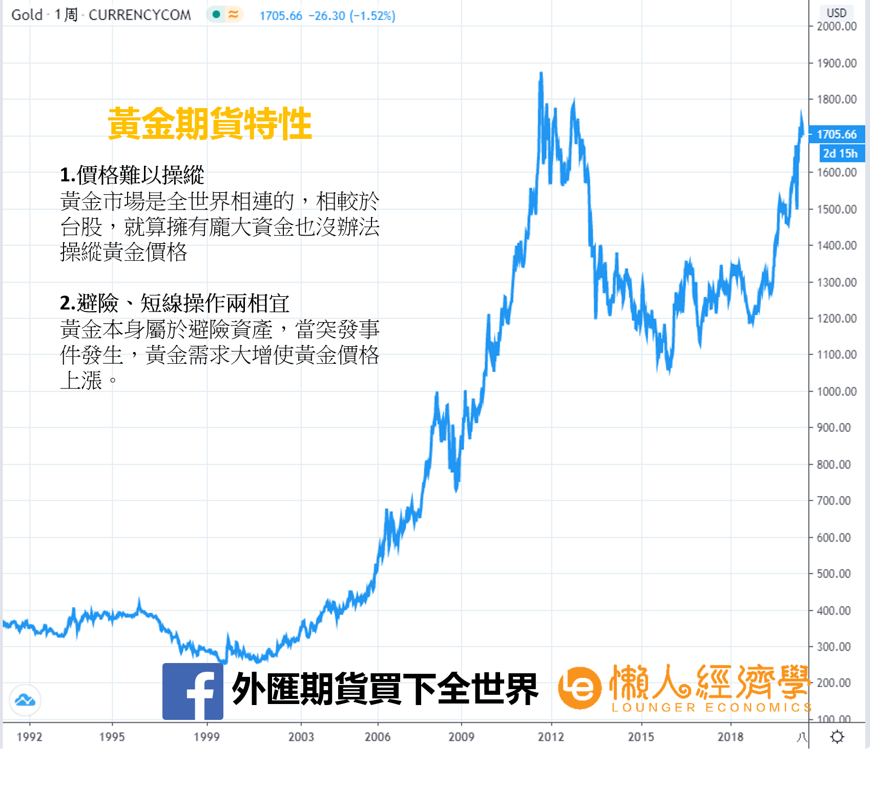 黃金期貨特性