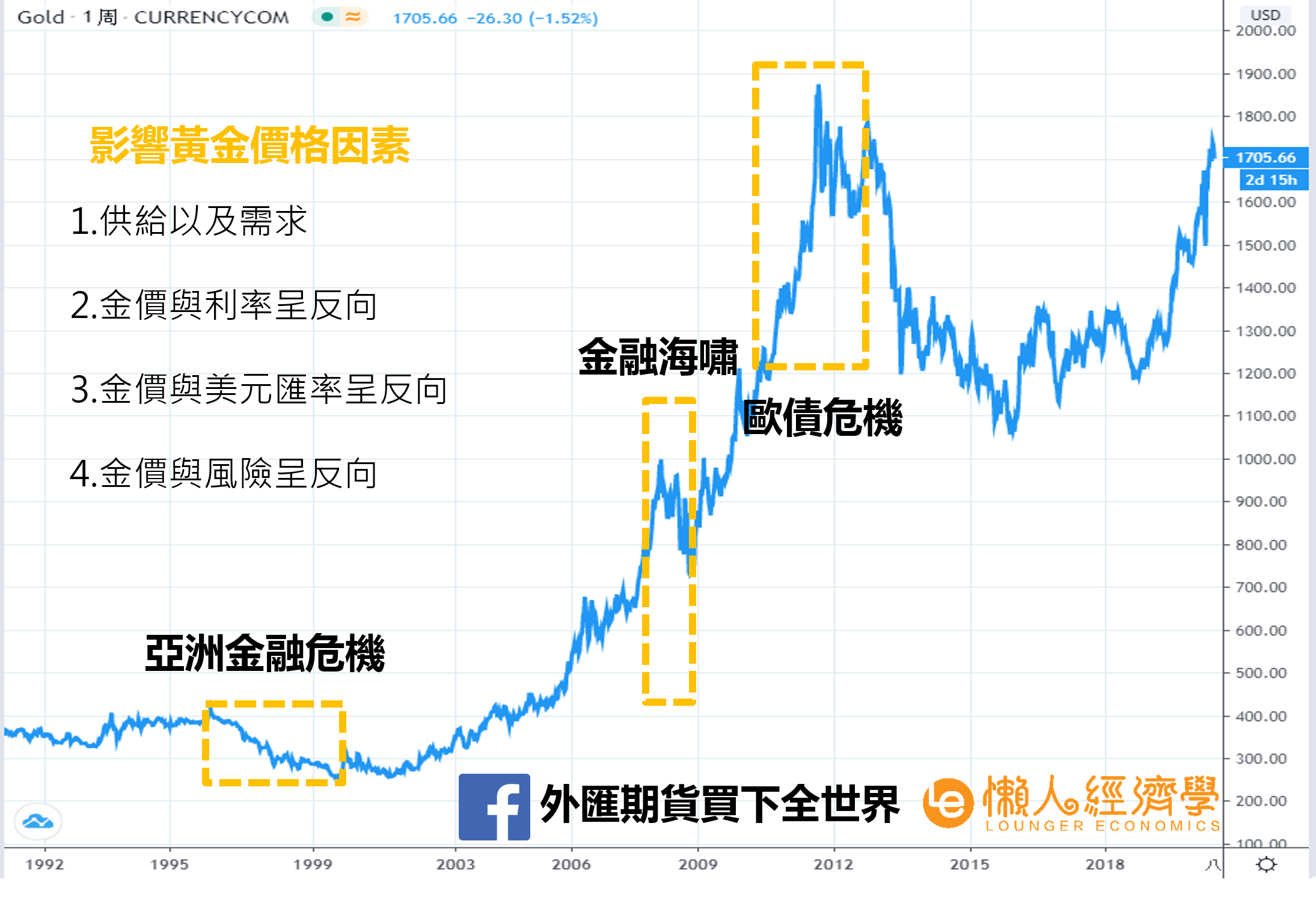 黃金價格走勢