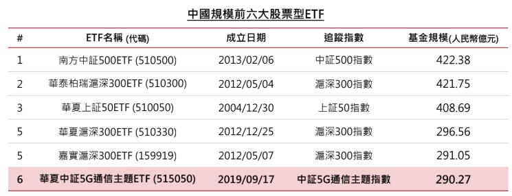 復華中國5G通信ETF基金持有產業