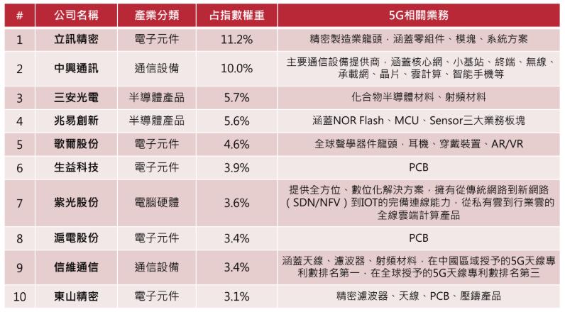 復華中國5G通信ETF基金持股