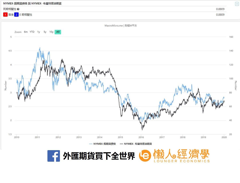 銅期貨價格走勢