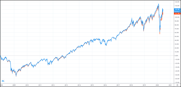 復華已開發國家300股票指數基金表現