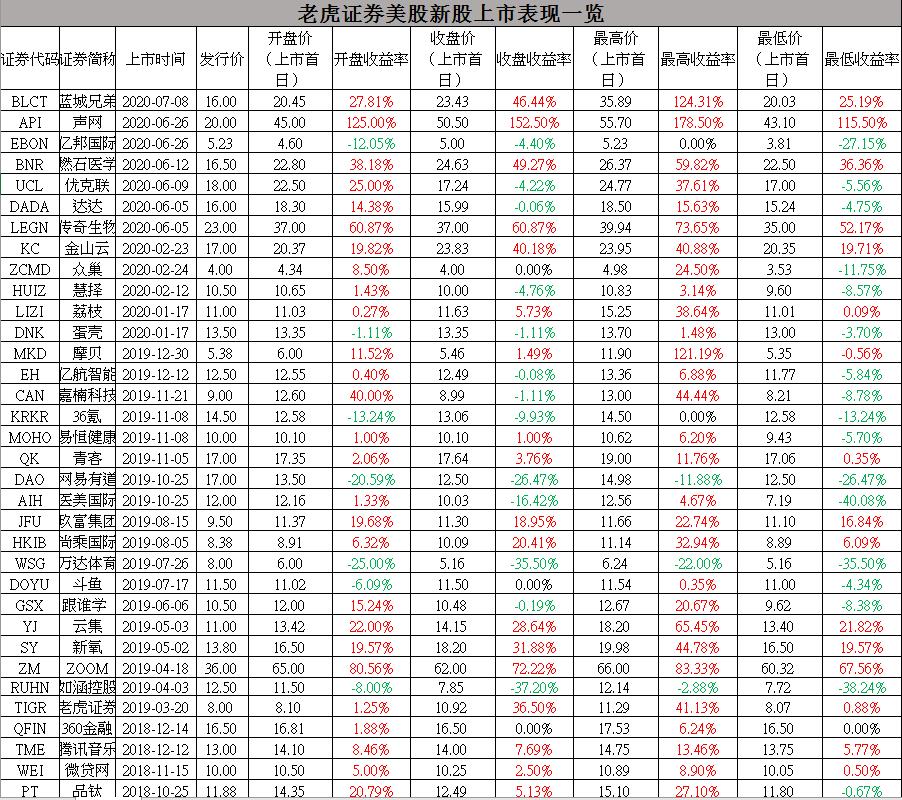 美股打新收益