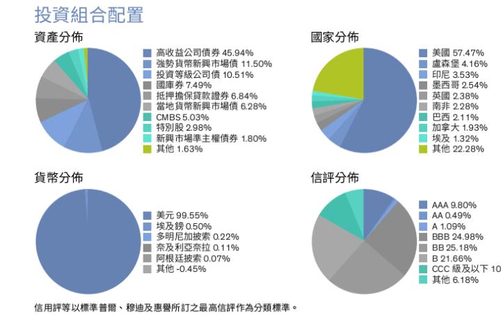 聯博全球高收益債券基金介紹