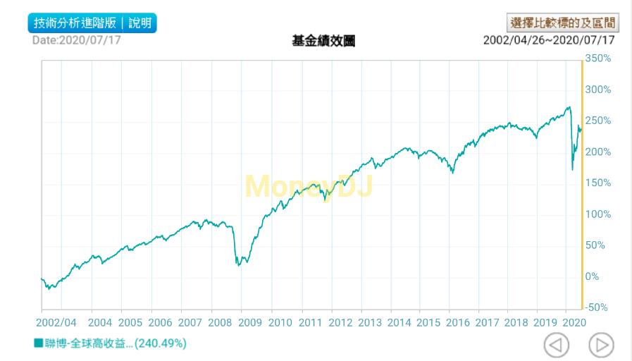 聯博全球高收益債券基金走勢