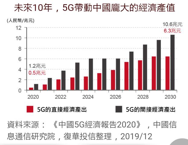 5G ETF產值
