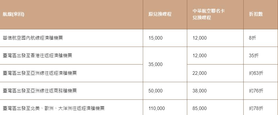 中國信託華航聯名卡比較哩程折扣