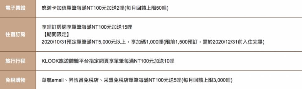 中國信託華航聯名卡累積哩程撇步