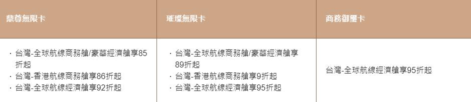 中國信託華航聯名卡購票優惠
