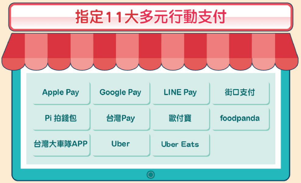 UberEats信用卡優惠