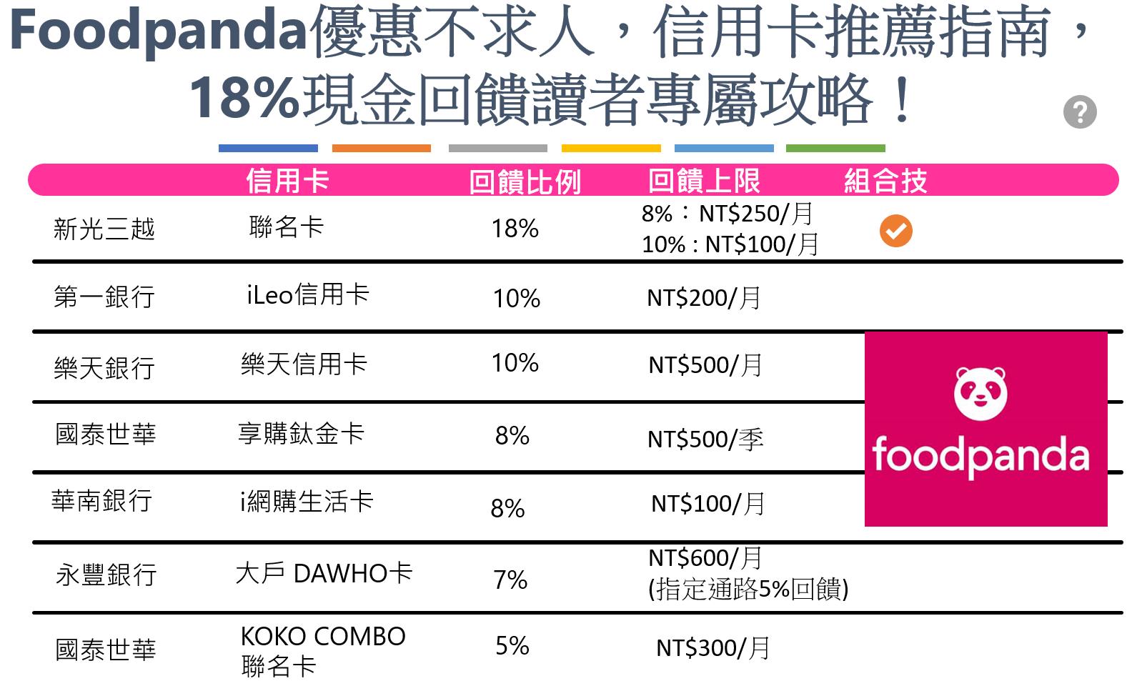 Foodpanda推薦信用卡介紹