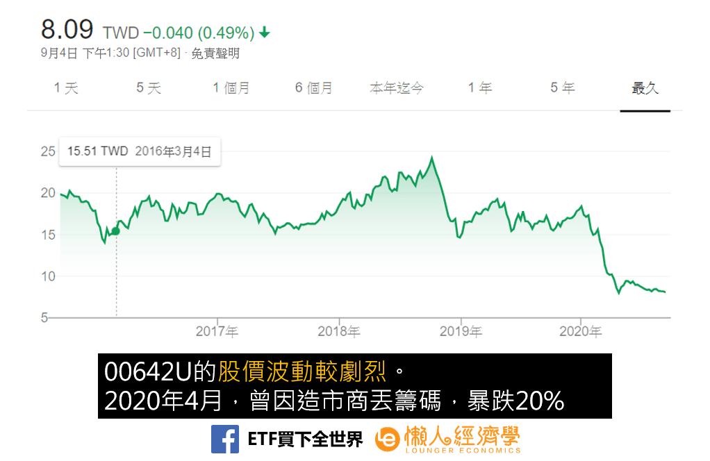 00642U股價波動劇烈