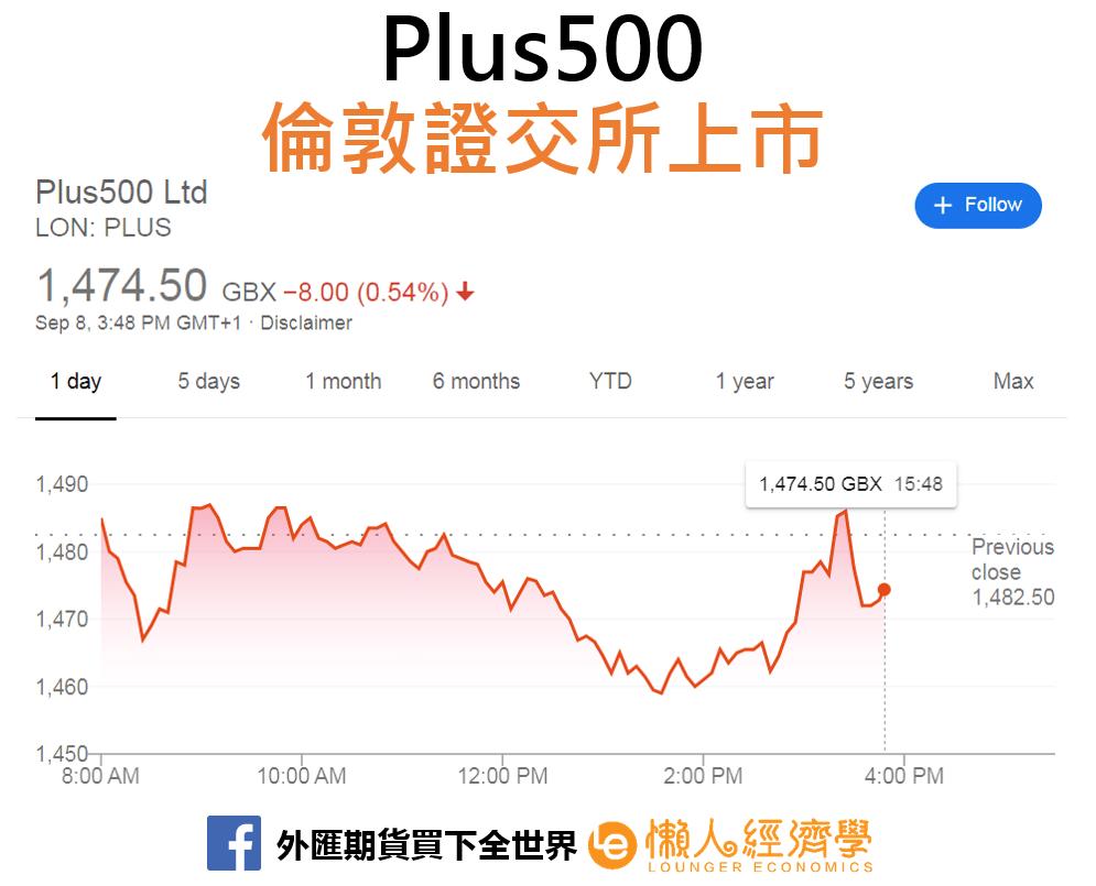 Plus500上市