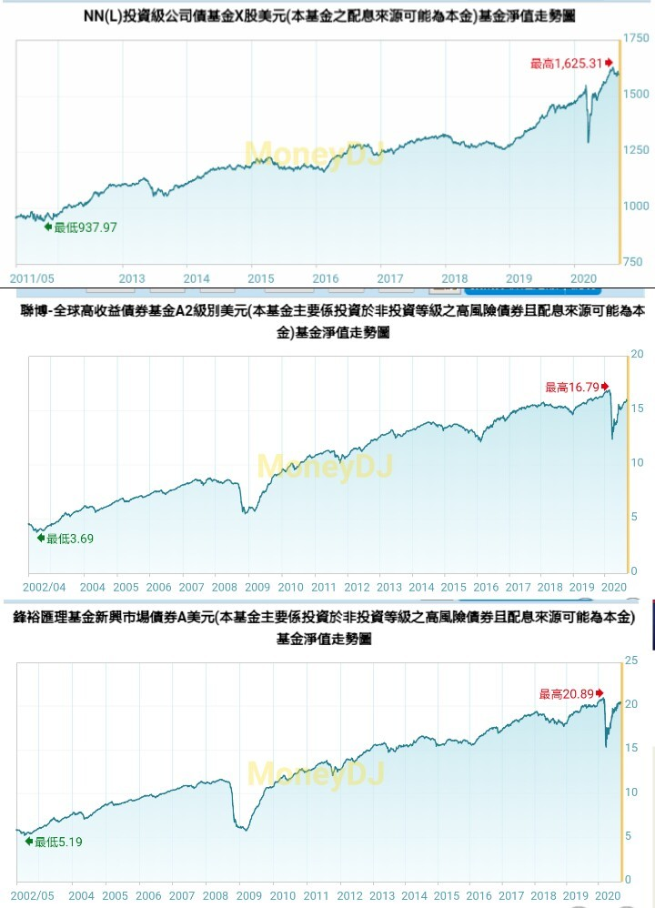 債券基金投資績效