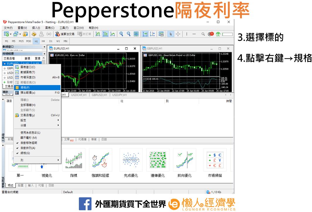 Pepperstone隔夜利率