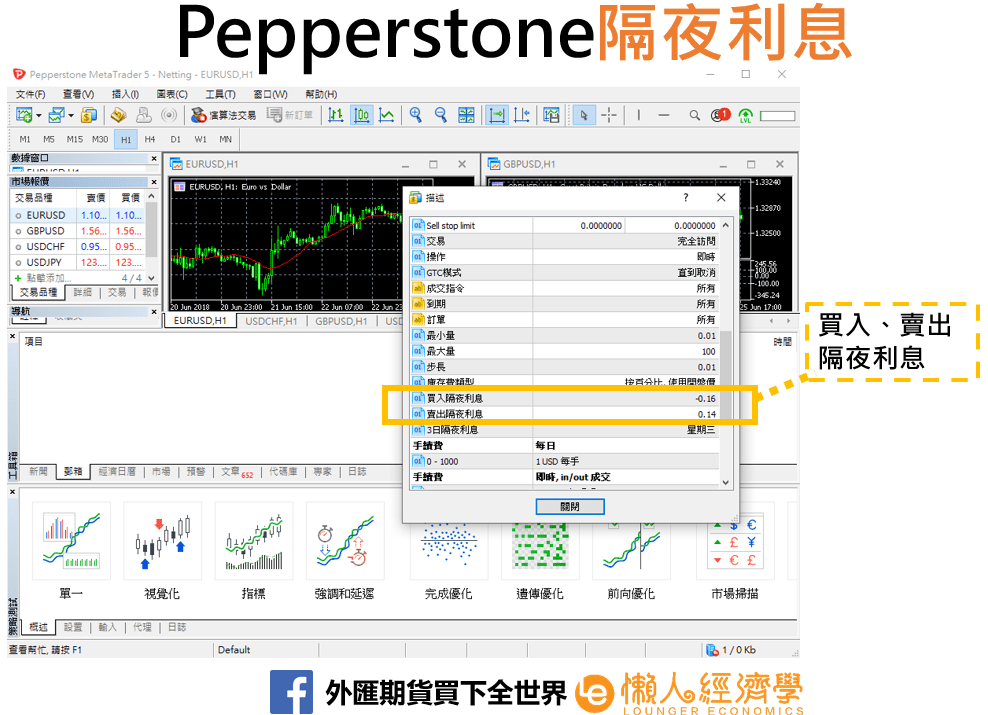 Pepperstone swap rates