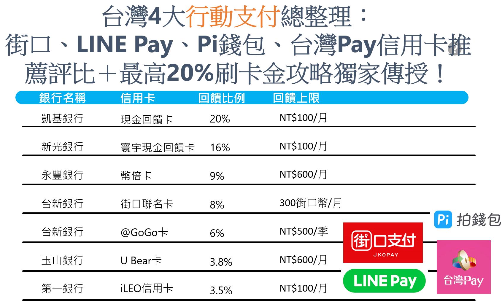台灣行動支付信用卡推薦