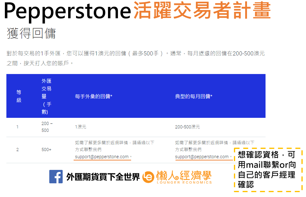 Pepperstone活躍交易者