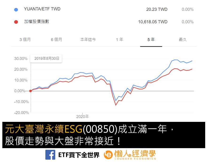 元大台灣ESG00850股價