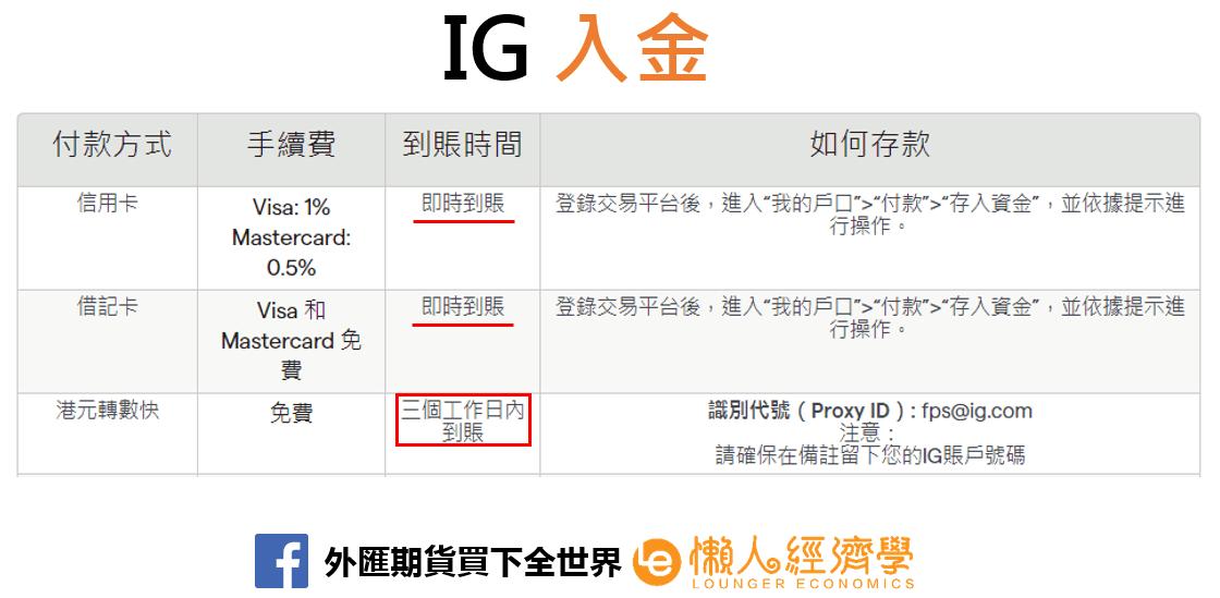 IG入金教學