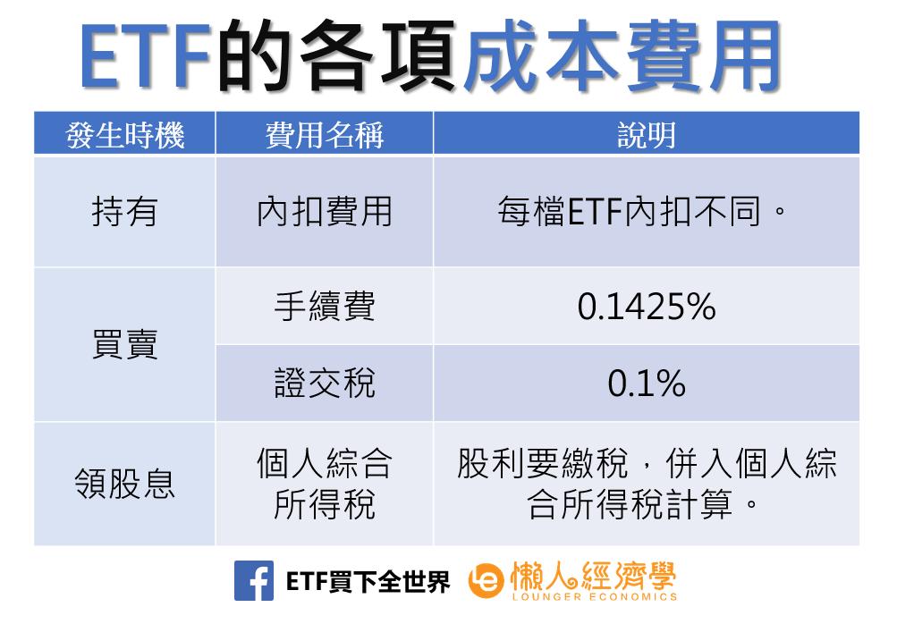 ETF的各項成本費用