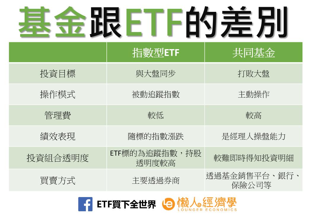 基金跟ETF的差別