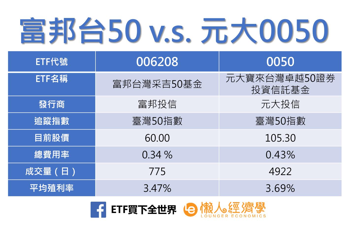 富邦台50與元大0050比一比