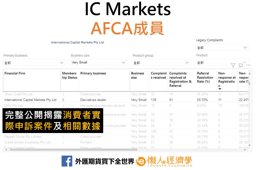 IC Markets AFCA成員