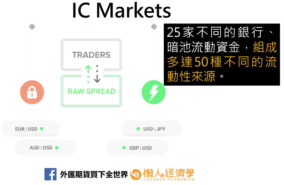 IC Markets機構級報價