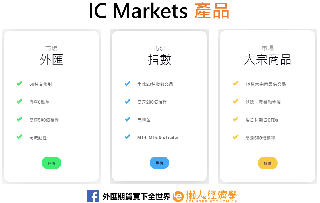 IC Markets產品