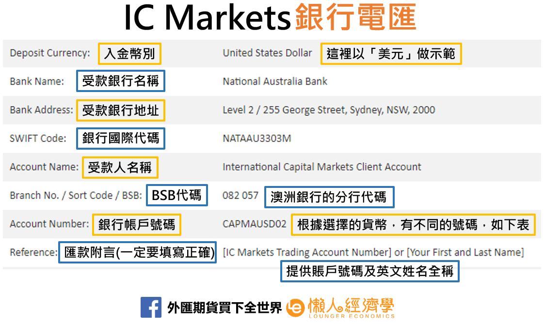 IC Markets銀行電匯
