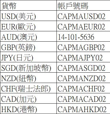 IC Markets貨幣帳戶號碼