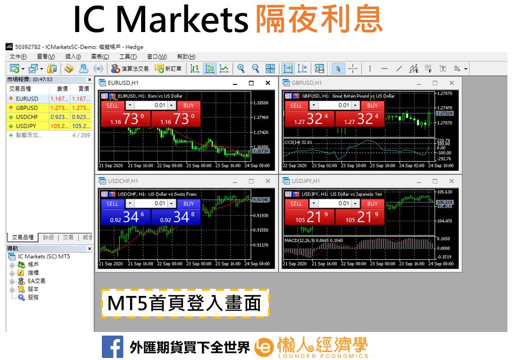 IC Markets隔夜利息