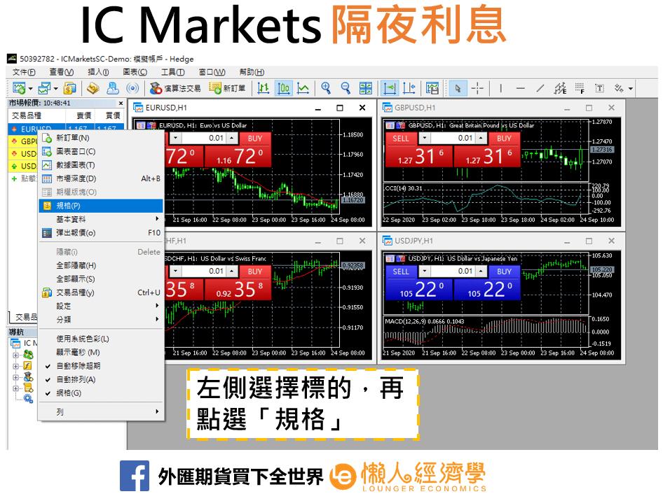 IC Markets掉期利息