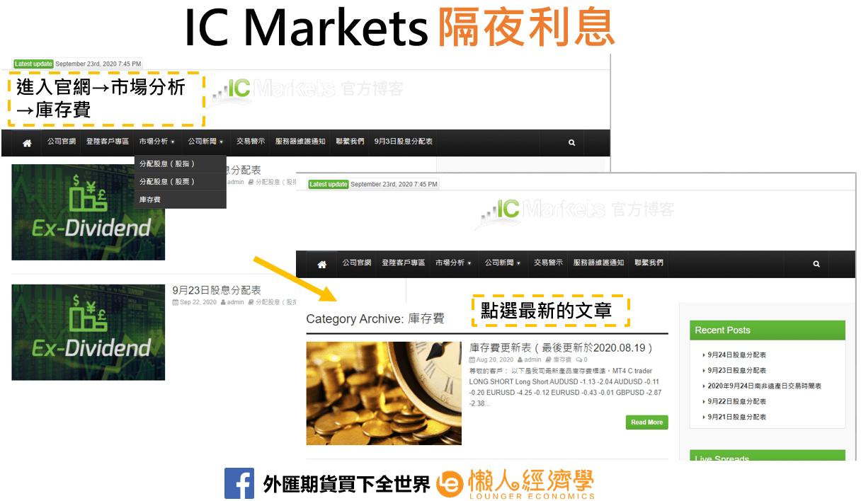 IC Markets隔夜利率