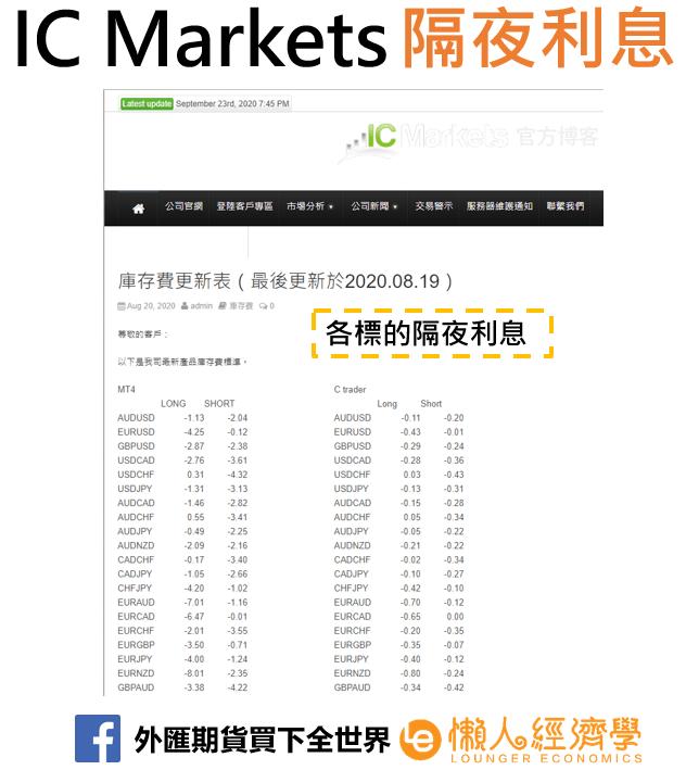 IC Markets隔夜利率2