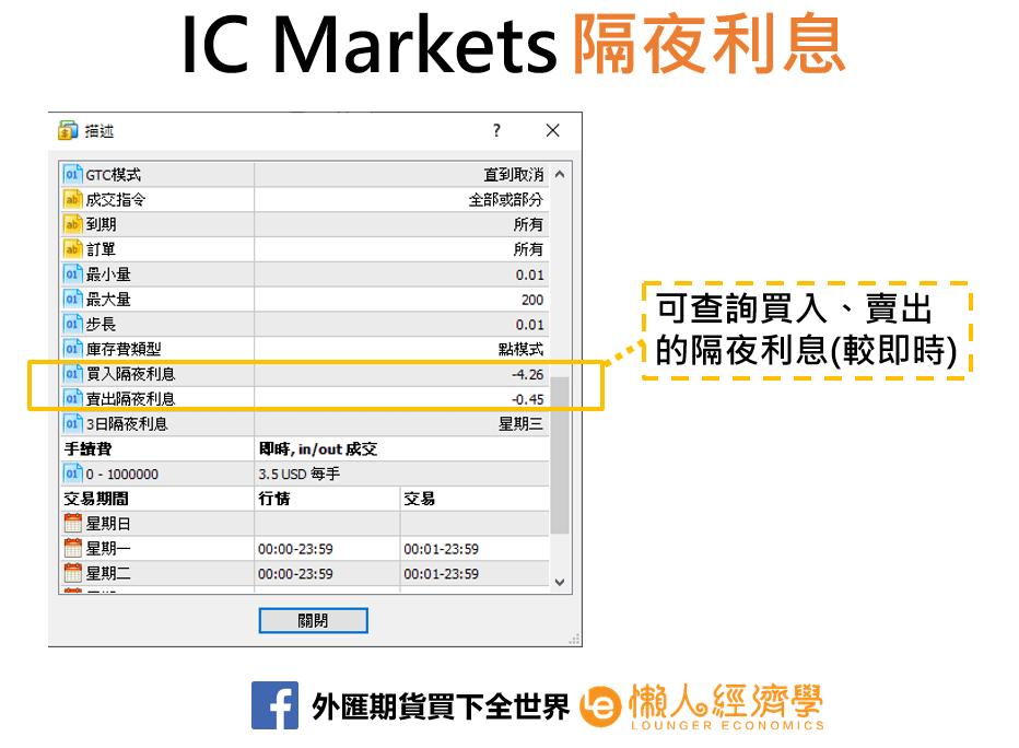 IC Markets融資利息